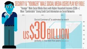 Social Commerce: Warum Shops bei Facebook nicht durchstarten [Infografik]