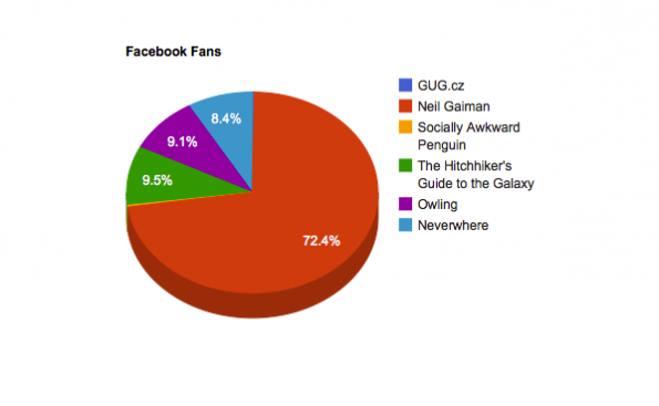 social media analyse facebookfans
