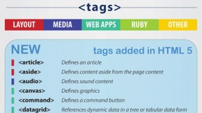Hilfreiche Cheat-Sheets zu HTML5, CSS3 und jQuery