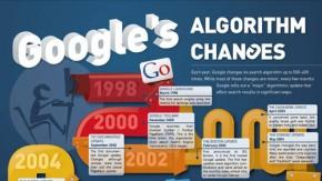 SEO: Googles Suchalgorithmus zwischen 1998 und 2012 [Infografik]