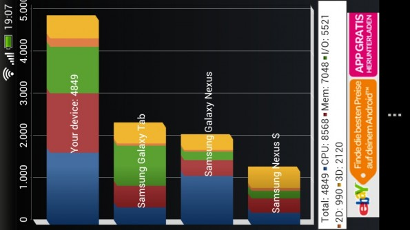 HTC one S Quadrant Benchmark