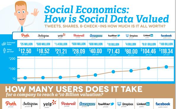 Wert eines Facebook Shares und Shares anderer Sozialer Netzwerke