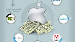 Apples Marktmacht in Zahlen [Infografik]