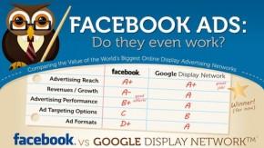 Facebook vs. Google: Duell der Ad-Giganten [Infografik]