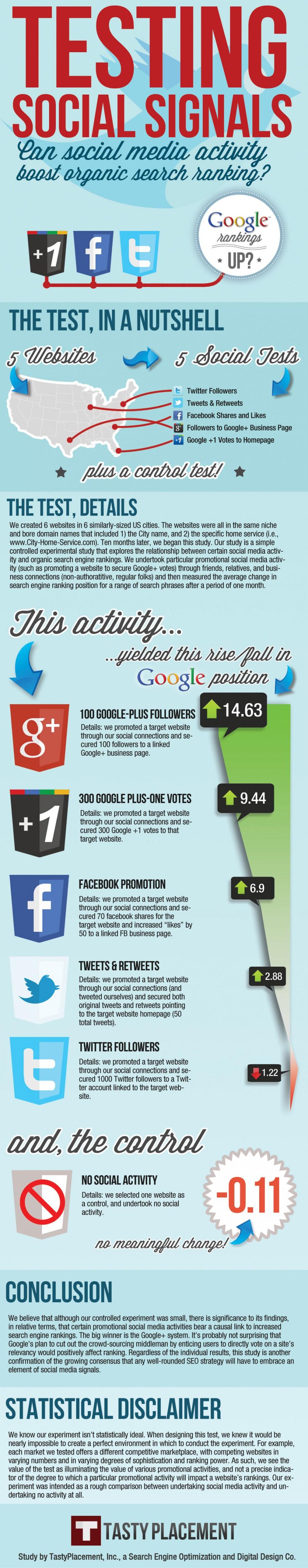 Google+ SEO Infografik (c) TastyPlacement