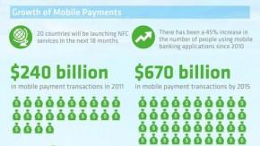 Mobile Payment heute und in Zukunft [Infografik]