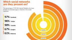 Das sind die 250 größten Online-Händler im Social Web [Infografik]