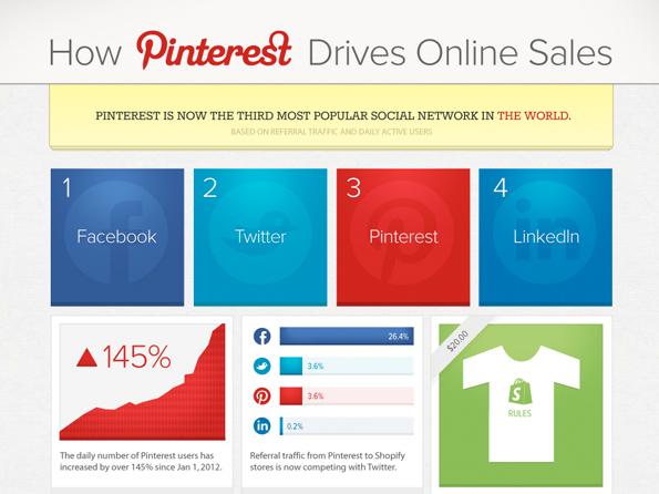 Pinterest im E-Commerce: Der Foto-Dienst wird immer wichtiger