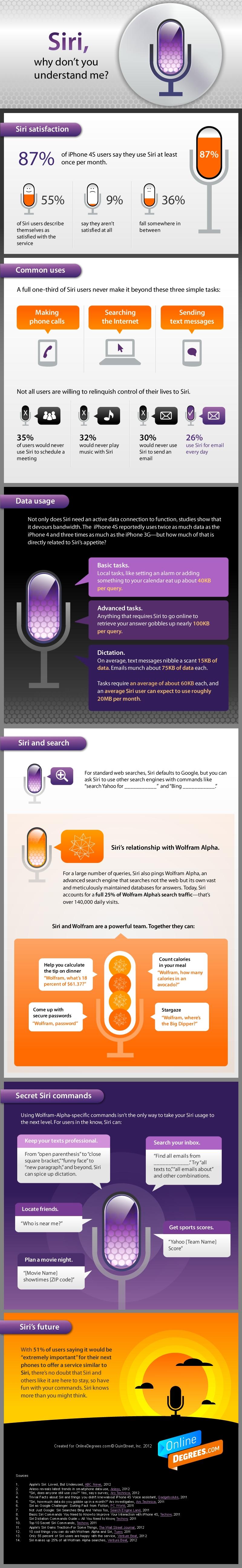 Siri Infografik