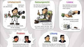 Lizenzfreie Bilder nutzen – das musst du beachten [Infografik]