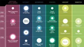 5G, Cyberwar, Neuro-Informatik: Entwicklung der Technik in den nächsten 30 Jahren [Infografik]