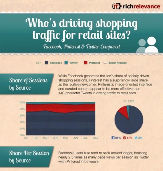 E Commerce Social Traffic Pinterest