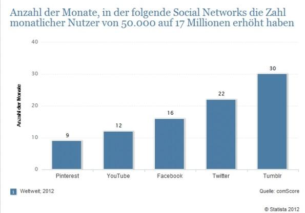 Pinterest, Soziale Netzwerke, die weltweit am schnellsten gewachsen sind