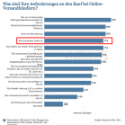Versandkosten im E-Commerce, Anforderungen an den Kauf bei Versandhändlern, Statista, Karsten Werner via t3n