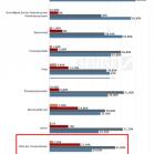 Versandkosten im E-Commerce, Erfolgsfaktoren eine Online-Shops, Statista, Karsten Werner via t3n