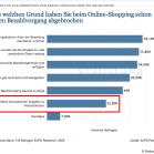 Versandkosten im E-Commerce, Gründe für abgebrochene Bezahlvorgänge, Statista, via Karsten Werner auf t3n