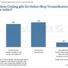 Versandkosten im E-Commerce, Weitergabe der VK, Statista, Karsten Werner via t3n