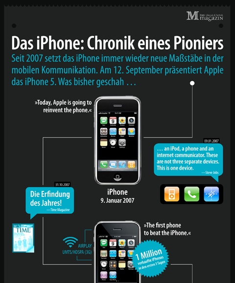 iPhone Chronik Ausschnitt