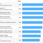 iphone 5 benchmark 2