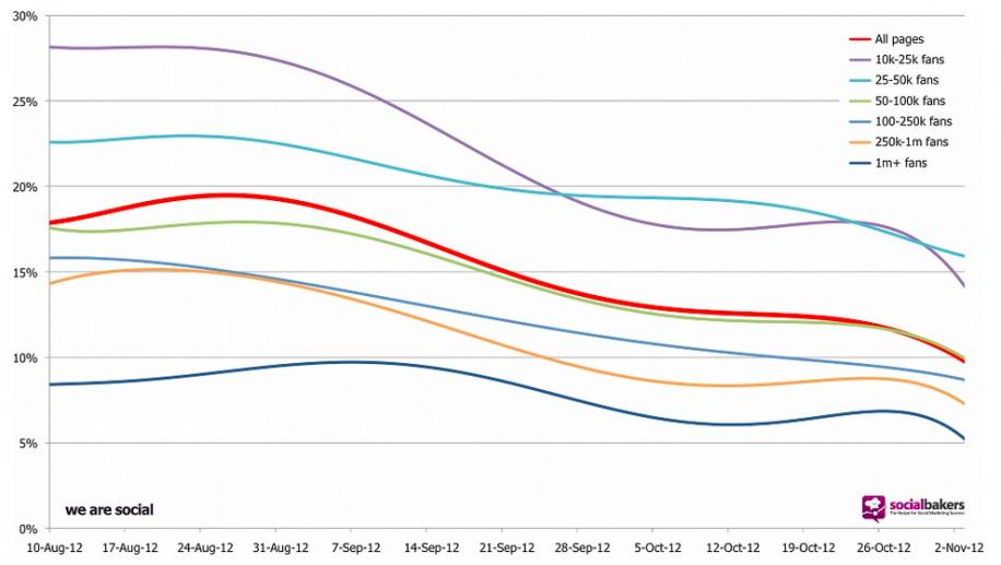 Die Reichweite der Postings von Unternehmensseiten hat seit Ende August kontinuierlich abgenommen, ein Ende ist nicht in Sicht (Quelle: Techcrunch.com).