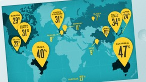 E-Commerce: 27 Prozent des Traffics kommt von mobilen Geräten [Infografik]