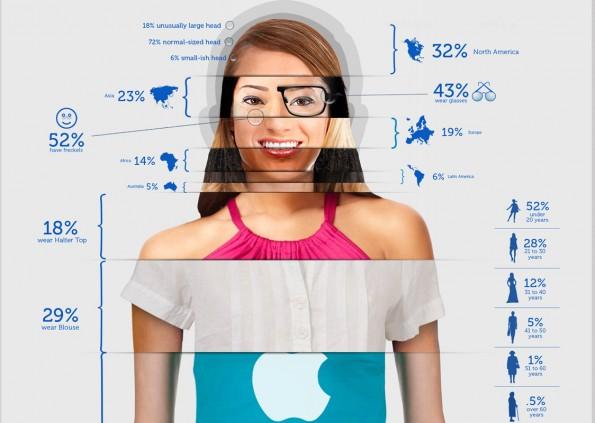 Mac Nutzer Infografik