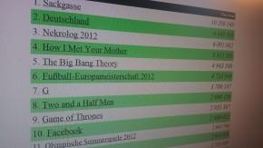 Die 25 beliebtesten Wikipedia-Artikel 2012