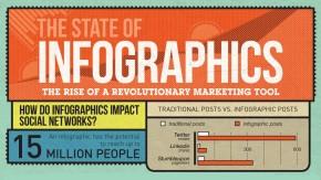 Warum Infografiken unter Marketern so beliebt sind [Infografik]