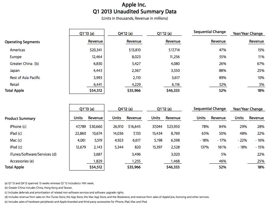 Apples Quartalszahlen: mehr iPhones und iPads verkauft als im Jahr zuvor.