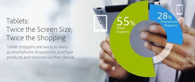 Couch Commerce ist erfolgreicher als Shopping-Apps auf dem Smartphone. Tablet-Nutzer geben fast doppelt so häufig Geld für Produkte und Dienste aus als Smartphone-Nutzer. Quelle: Adobe Digital Publishing.