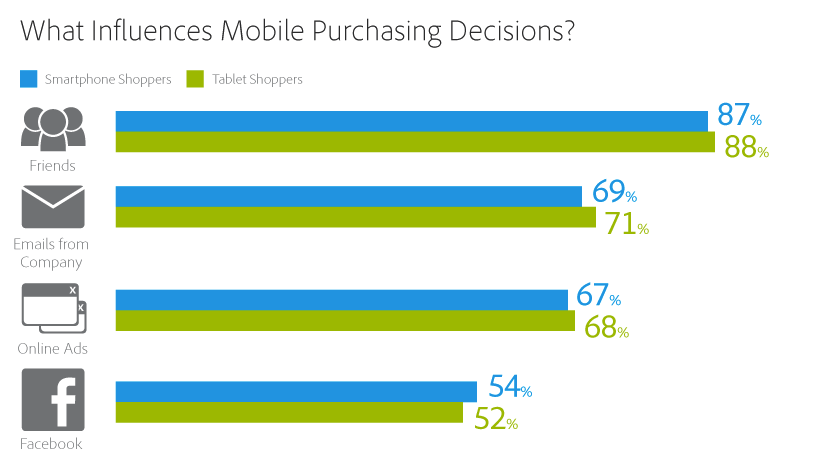 Egal ob Couch Commerce oder Apps auf dem Smartphone - Freunde beeinflussen die Kaufentscheidung von Konsumenten weiterhin am stärksten. Quelle: Adobe Digital Publishing.