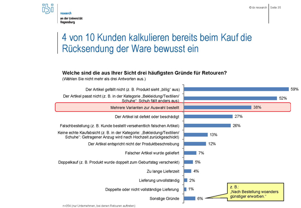 E-Commerce-Studie: Die häufigsten Retourengründe (Grafik: ibis research)