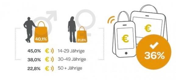 Bei den E-Commerce-Trends spielt mobiles Einkaufent besonders bei jüngeren Konsumenten eine Rolle. Quelle: Verbraucher Initiative e.V.