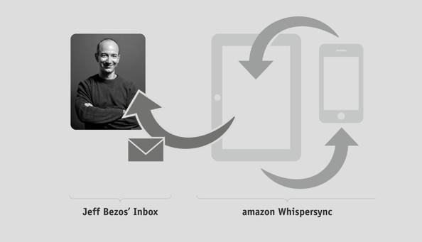 Kindle-Hack: Künstler will mit E-Mail-Aktion auf Daten-Übertragung bei Amazons Kindle-eReader aufmerksam machen (c) bezos.cc