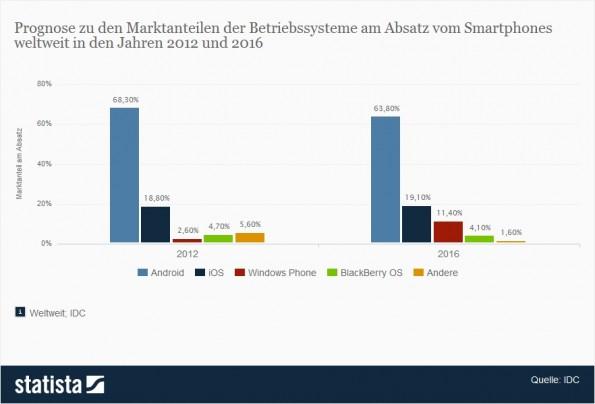 Prognostizierte Marktanteile mobiler Betriebssysteme bis 2016