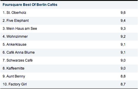 Foursquare-Check-ins - Berlin