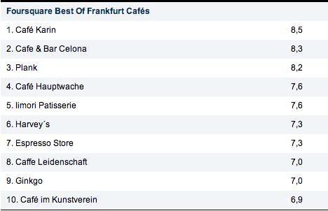 Foursquare-Check-ins Frankfurt