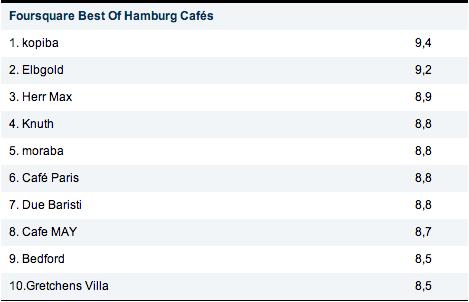 Foursquare-Check-ins - Hamburg