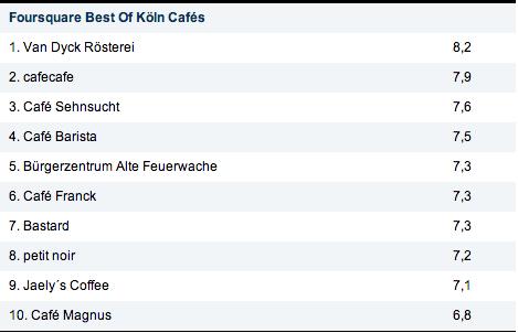 Foursquare-Check-ins - Köln