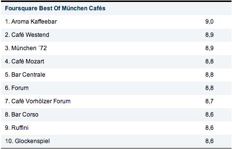 Foursquare-Check-ins - München