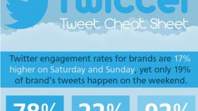Marketing: So werden Tweets erfolgreicher [Infografik]