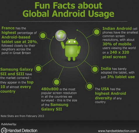 Funfacts Global Android Usage