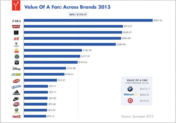 Der Wert eines Facebook-Fans 2013