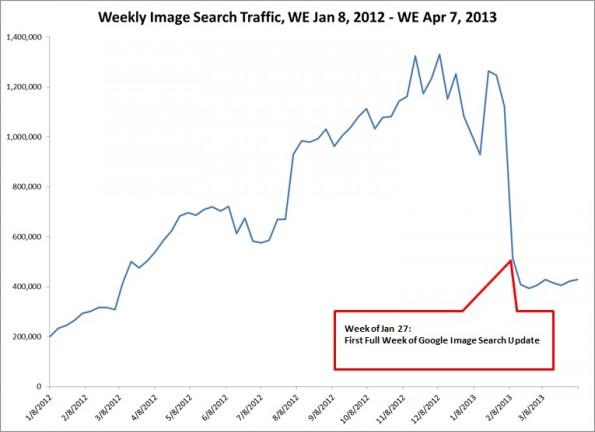 Große Verluste des Referral Traffic nach Umstellung der Google Bildersuche registrierte die Define Media Group.
