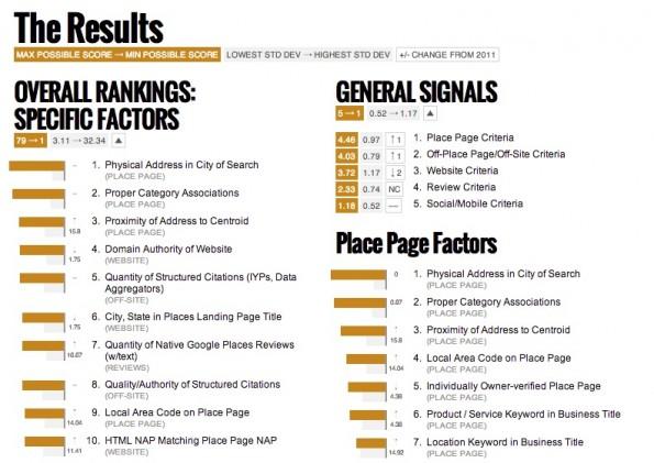 """Ein Ausschnitt der """"Local SEO Ranking Factors"""", die David Mihm im Rahmen einer Umfrage ermittelte. (Screenshot: DavidMihm.com)"""