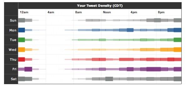 Twitter-Analyse-Tool - TweetStats