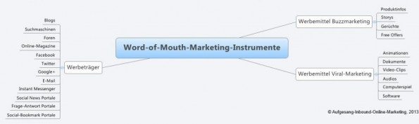 Word-of-Mouth-Marketing-Instrumente-