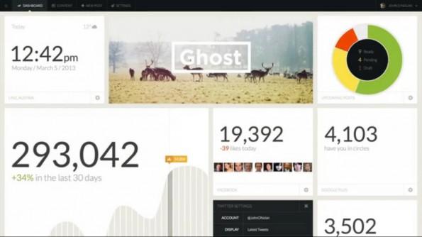 Das Dashboard von Ghost gibt dem Nutzer einen schnellen Überblick zu den wichtigsten Eckdaten seines Blogs.