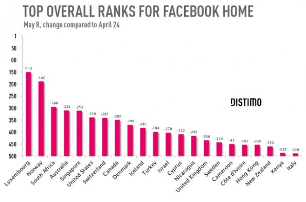 Am 08. Mai 2013 war Facebook Home nur noch in 22 Staaten unter den Top-500 der beliebtesten Apps. (Quelle: Distimo/TechCrunch)