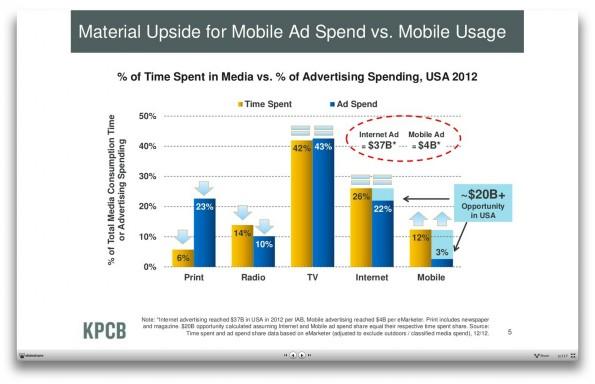 Internet Trends 2013: Meeker prognostiziert wirschaftliches Potenzial im mobilen Bereich. (Screenshot: kpcb.com)
